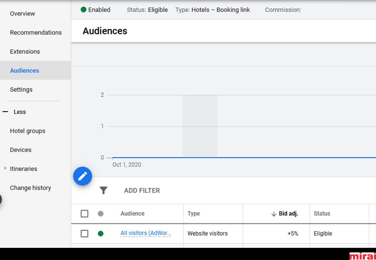 Personnaliser les offres dans les annonces d'hôtels sur Google - Mirai