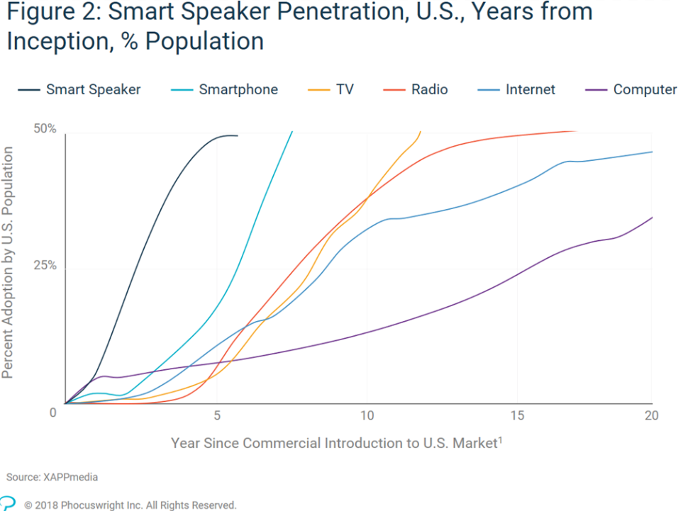 Smart Speaker Penetration, US
