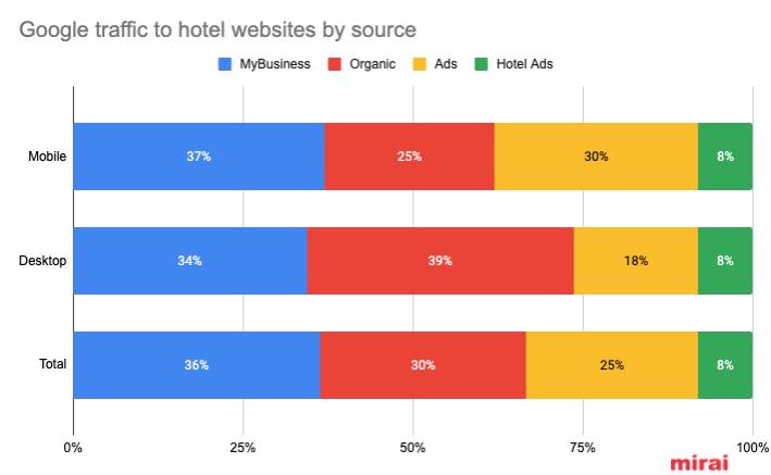 google-traffic-hotel-websites-source