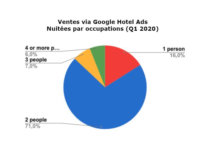 Google Hotel Ads sales - Mirai