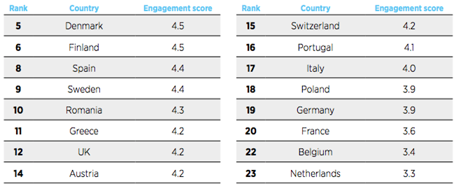 Global Mobile Engagement - GMEI index