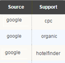 Google Source Support