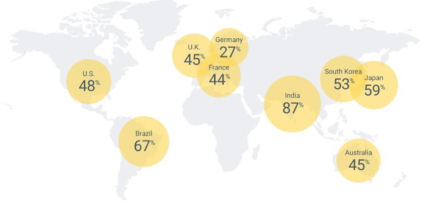 Pourcentage d'utilisateurs de smartphones qui se sentent à l'aise sur la recherche, la réservation et la planification de l'ensemble de leur voyage en utilisant uniquement un dispositif mobile