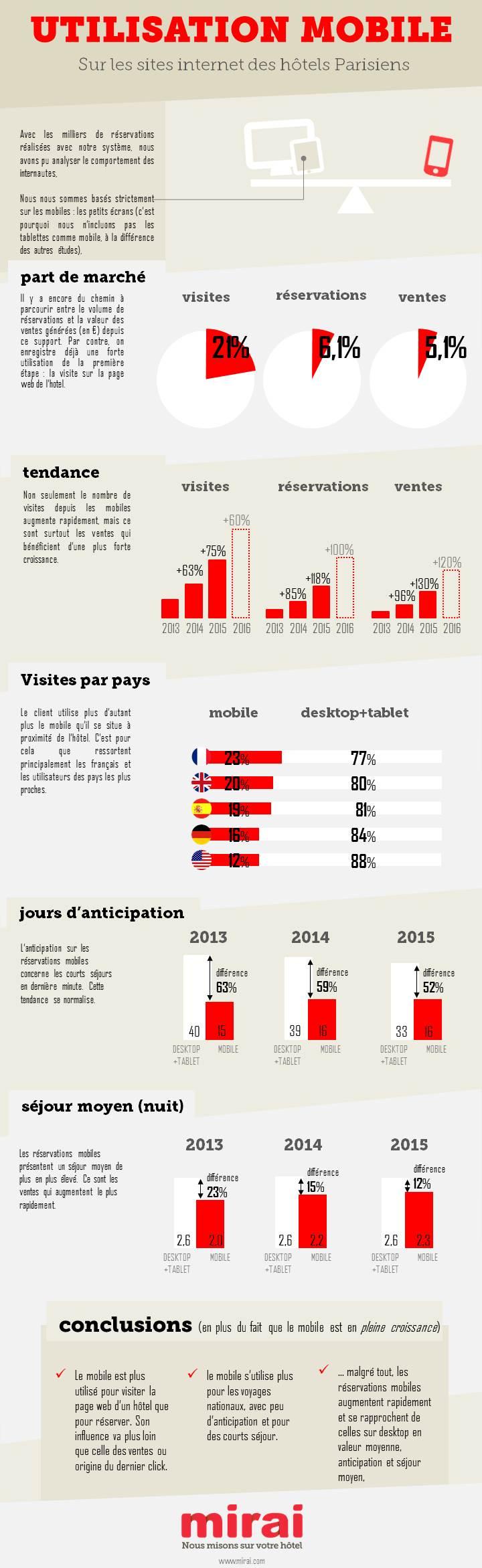 utilisation mobile website hotel paris