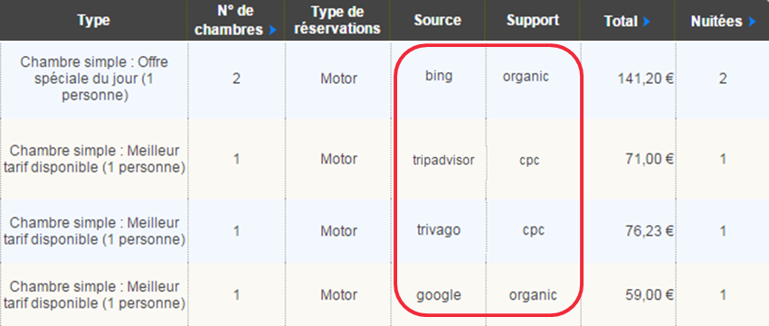 Table réservations avec Source Support