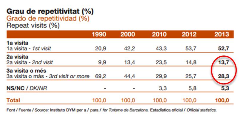 stats barcelone