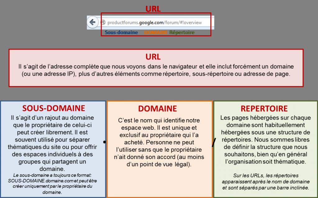 Quels Elements Composent Les Adresses De Votre Site Internet Et Comment Sont Ils Utilises Sur Adwords